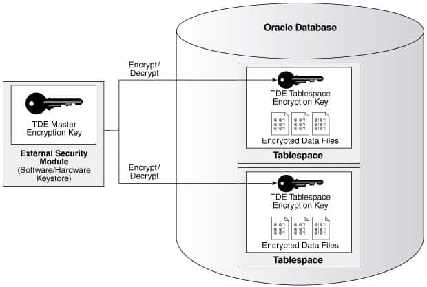 Oracle TDE 12c - Concepts and Implementation - EASYTEAM