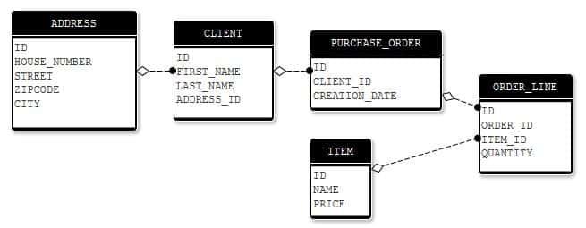 diagramme entités-relations