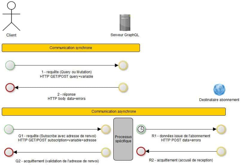 Échanges client / serveur
