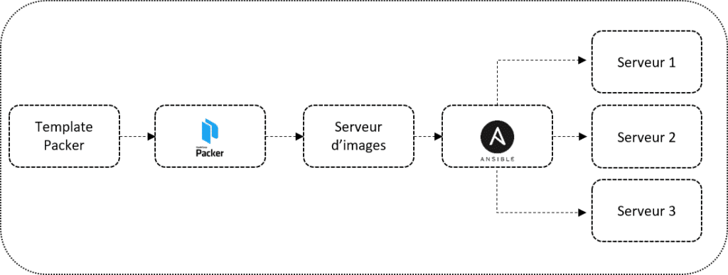 Packer & Ansible